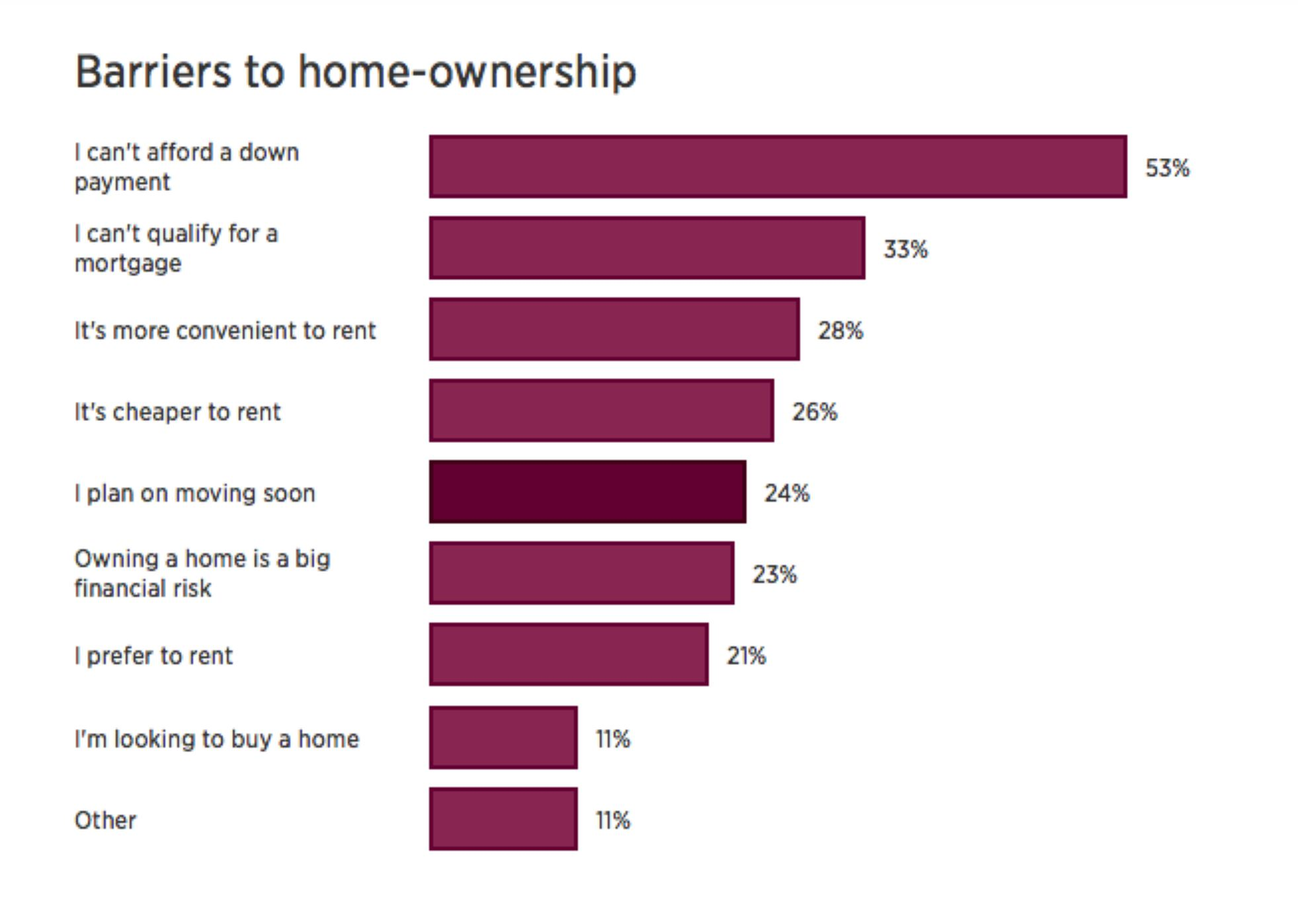 Realtor Magazine NAR Survey 2020 02 09 What are the barriers to home ownership Hoey Team eXp Realty
