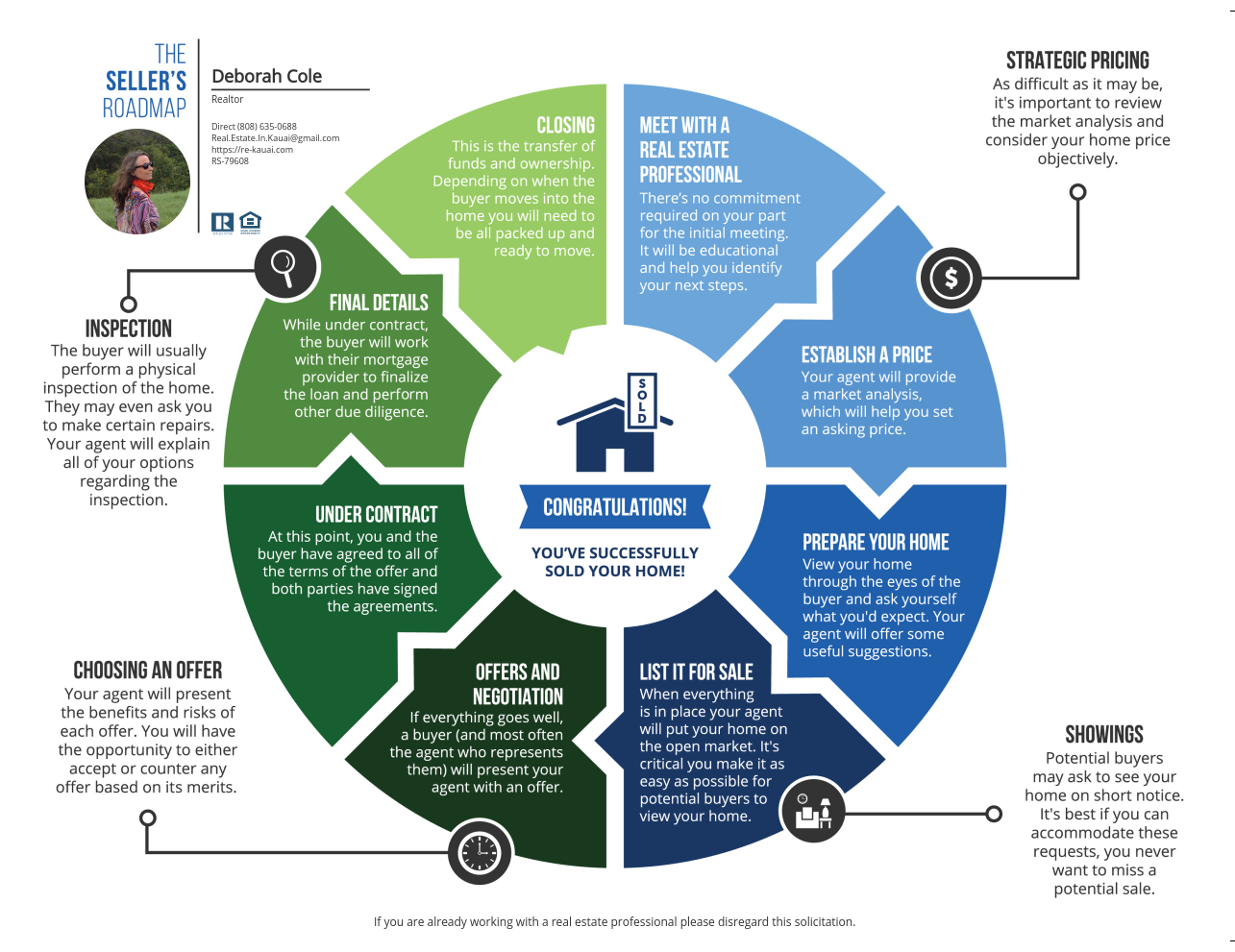 Seller's Roadmap to Success
