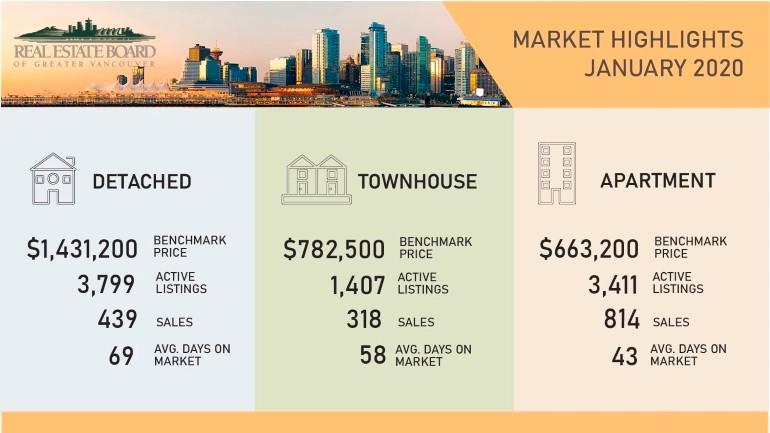 Market Update for Jan. 2020