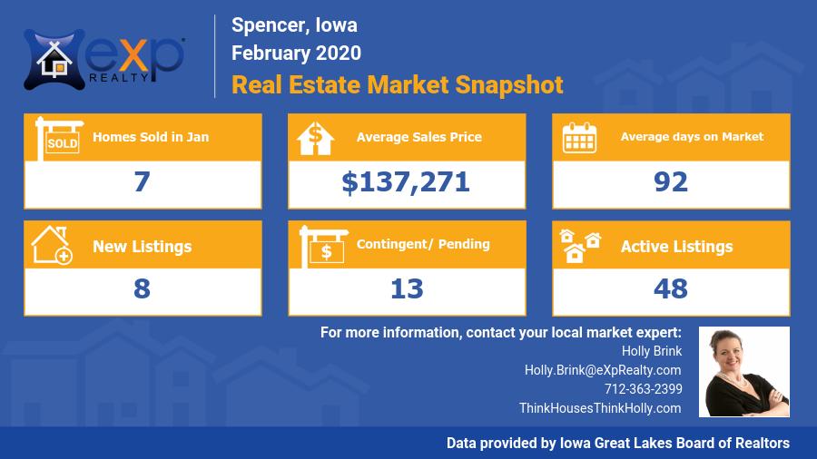 Spencer Iowa Real Estate Market Snapshot