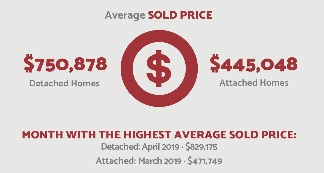 Average Sold Price