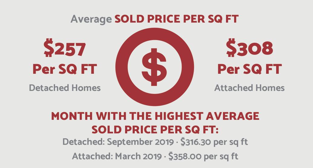 Price per square foot $/sqft