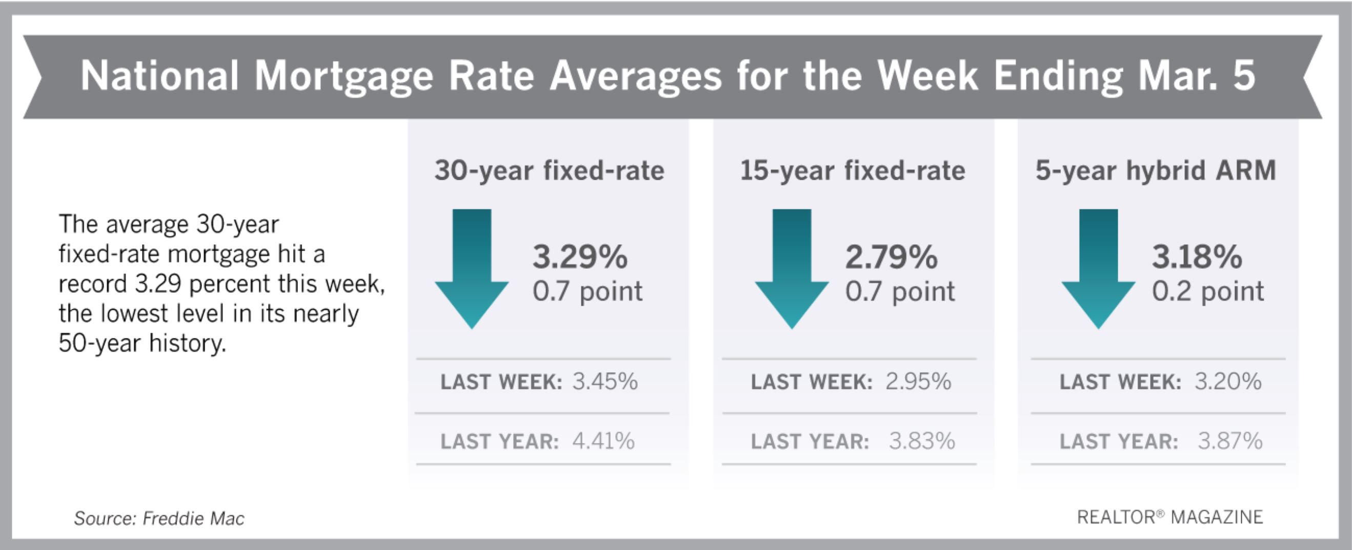 Realtor Magazine 2020 03 07 National Mortgage Rate Week Ending March 5th Hoey Team eXp Realty