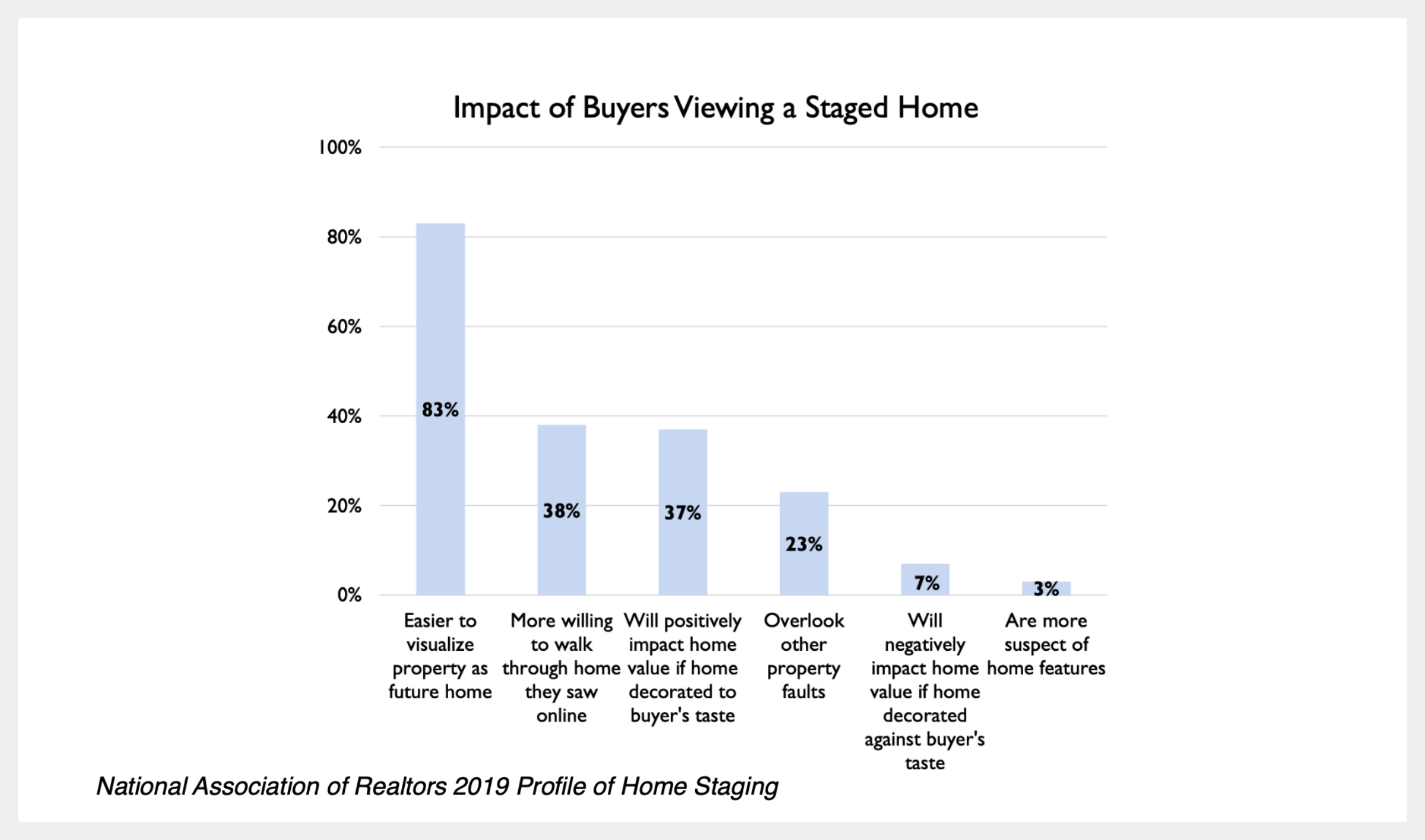 NAR 2019 Profile Home Staging Buyer Opinions