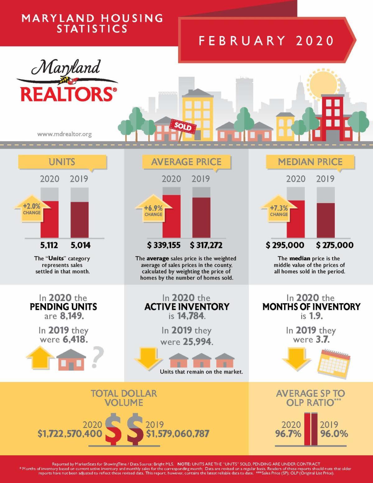 Maryland real estate market trends