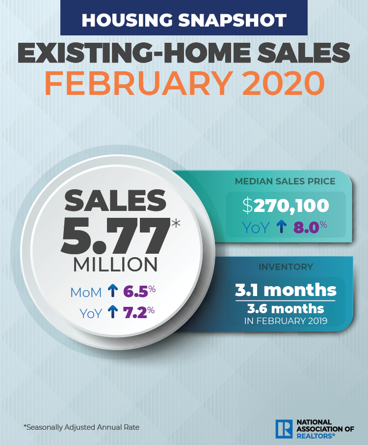 Realtor Magazine 2020 03 20 February Market has been very strong Hoey Team eXp Realty