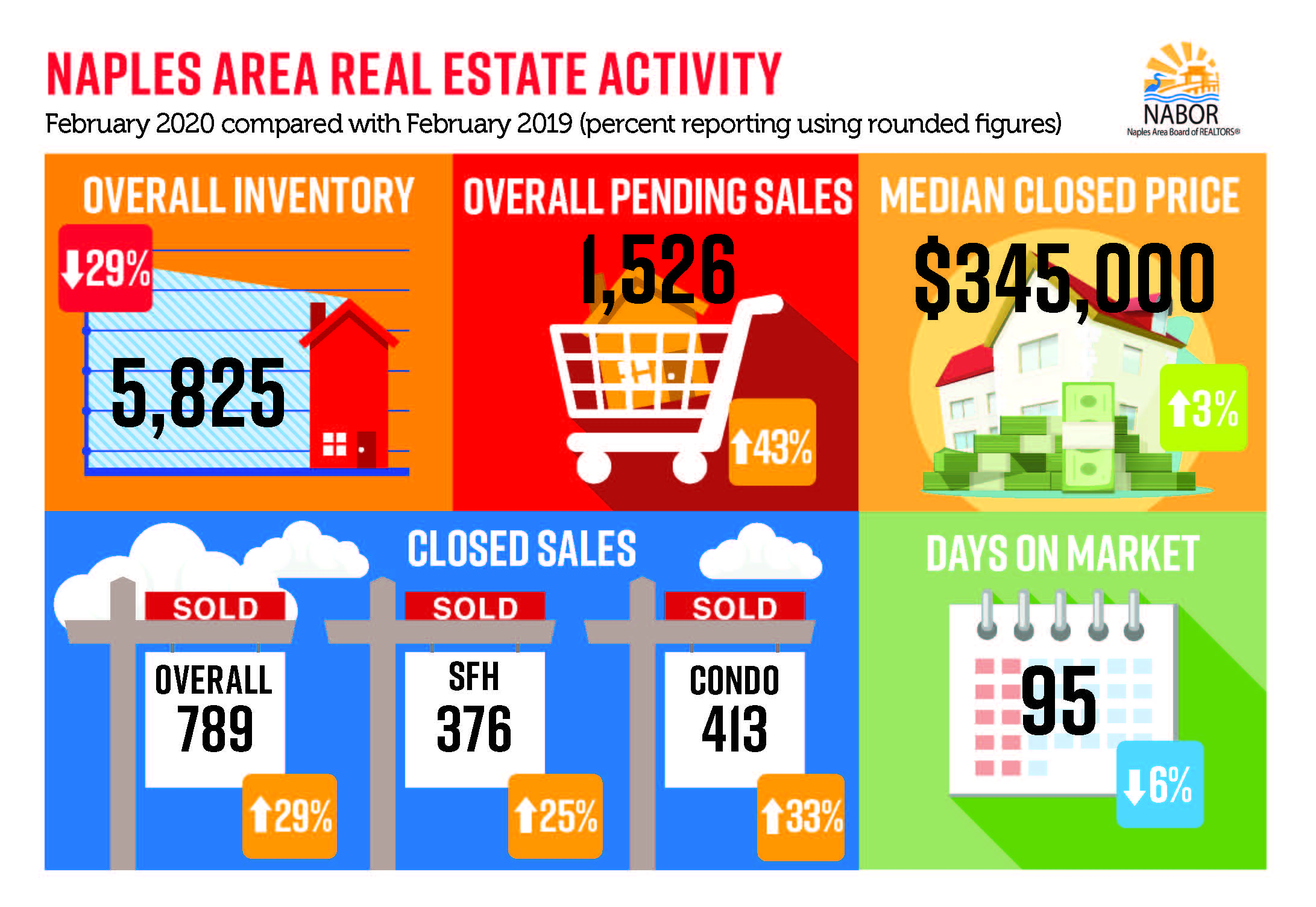 Naples Market Report - March 2020 infographic February 2020 v Feb 2019 - Hoey Team eXp Realty