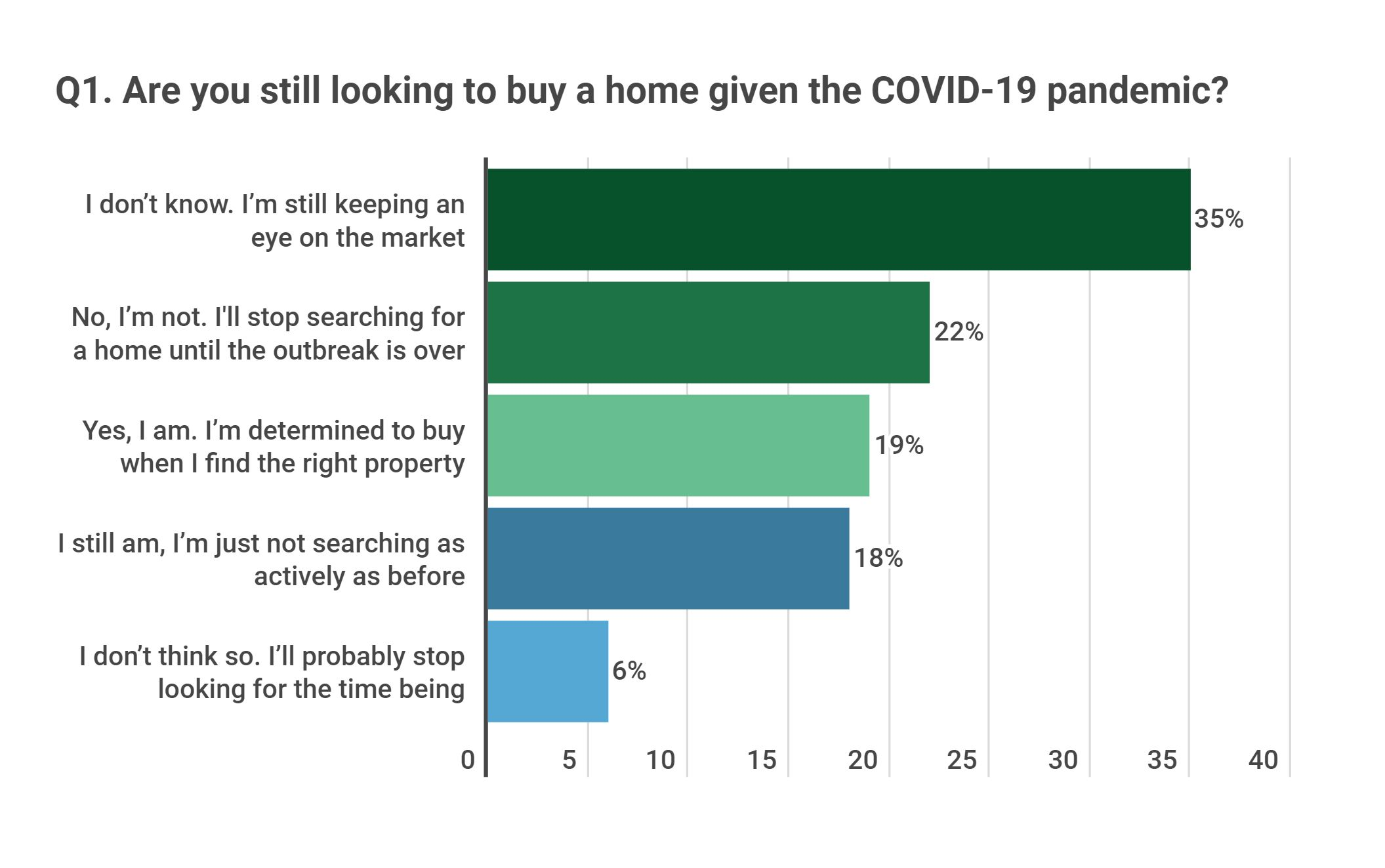 Realtor Magazine 2020 03 31 Buyers Confidence during the Coronavirus COVID-19 outbreak remains strong looking to buy a home Hoey Team eXp Realty