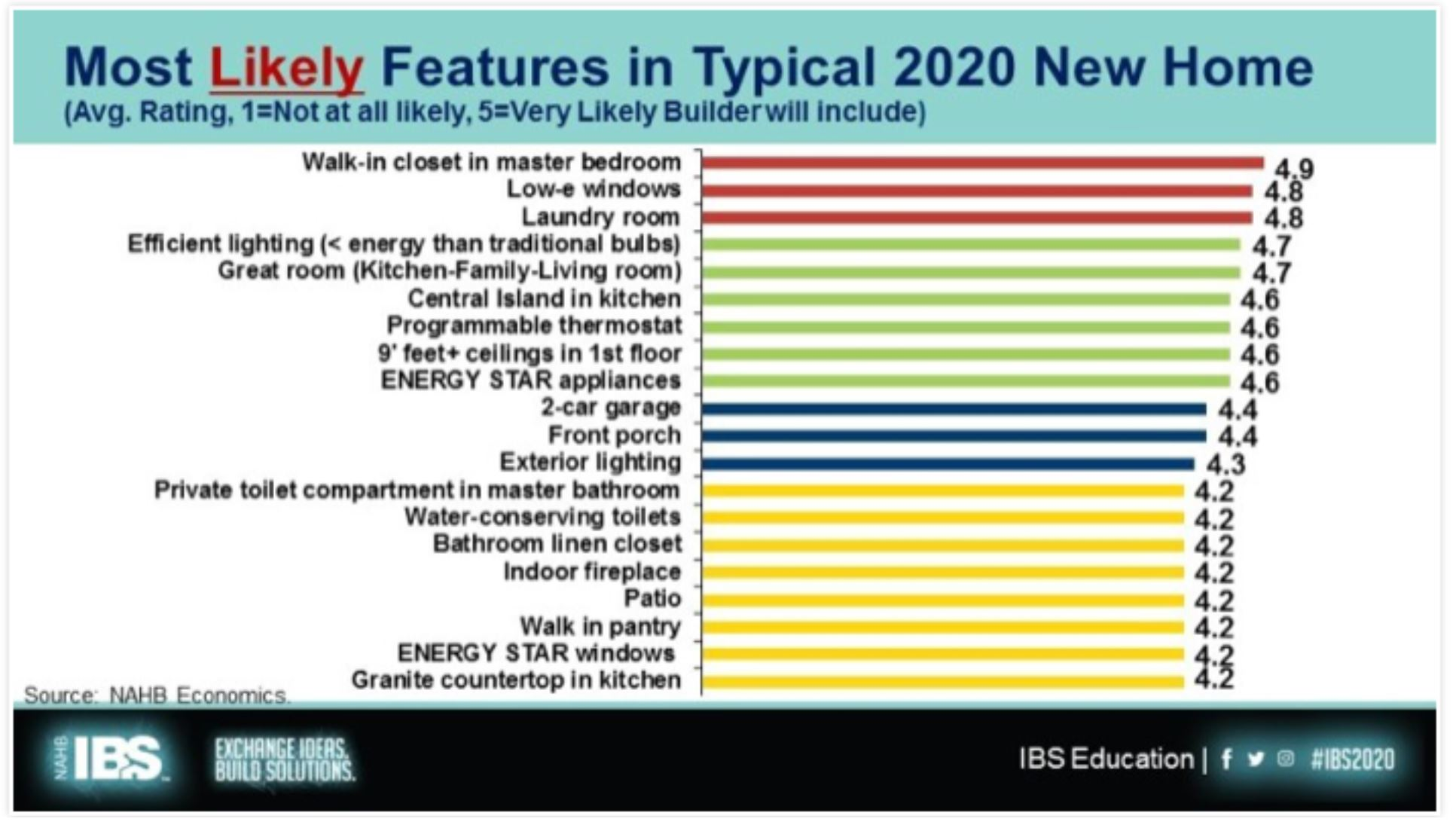 Realtor Magazine 2020 04 07 most likely new features in New Build Homes in 2020 Hoey Team eXp Realty