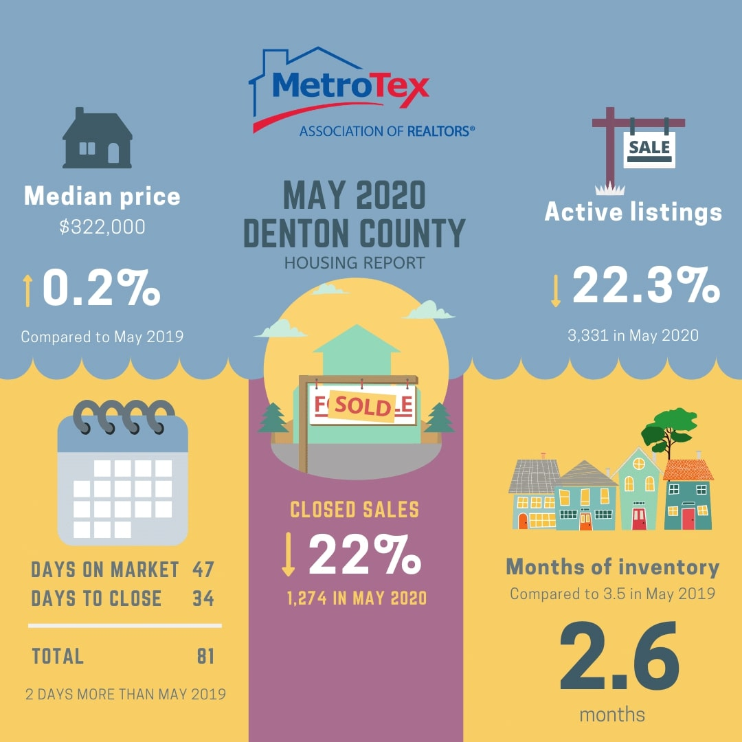North Texas Real Estate Market Update May 2020