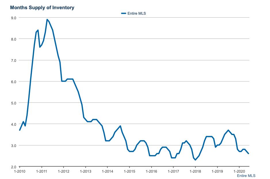 DFW Inventory Levels