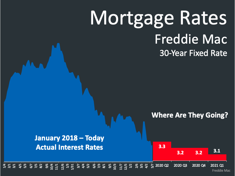 Mortgage Rates are Near All Time Lows