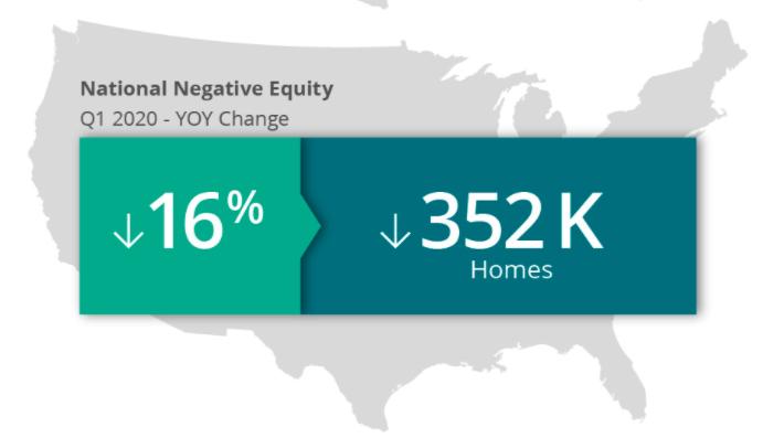 Home Equity Increasing