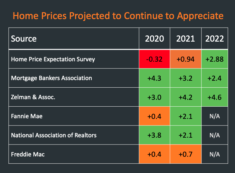 Housing Price Predictions
