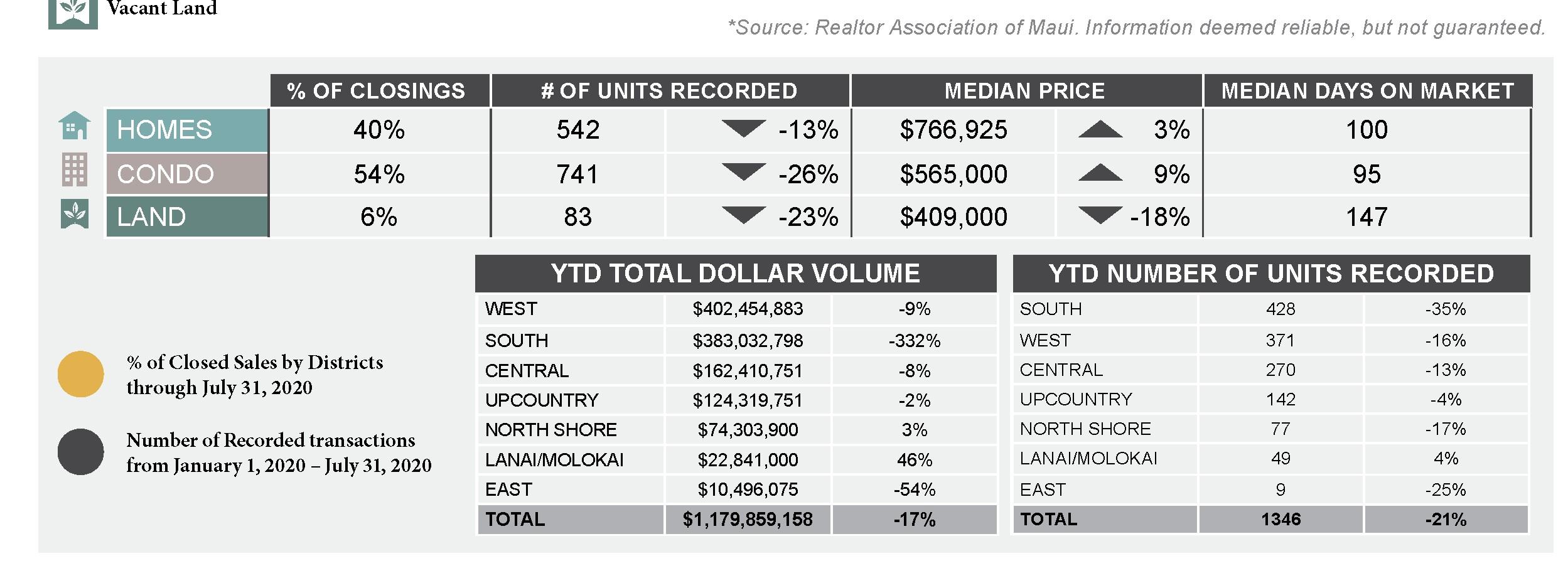 YTD Sales Maui