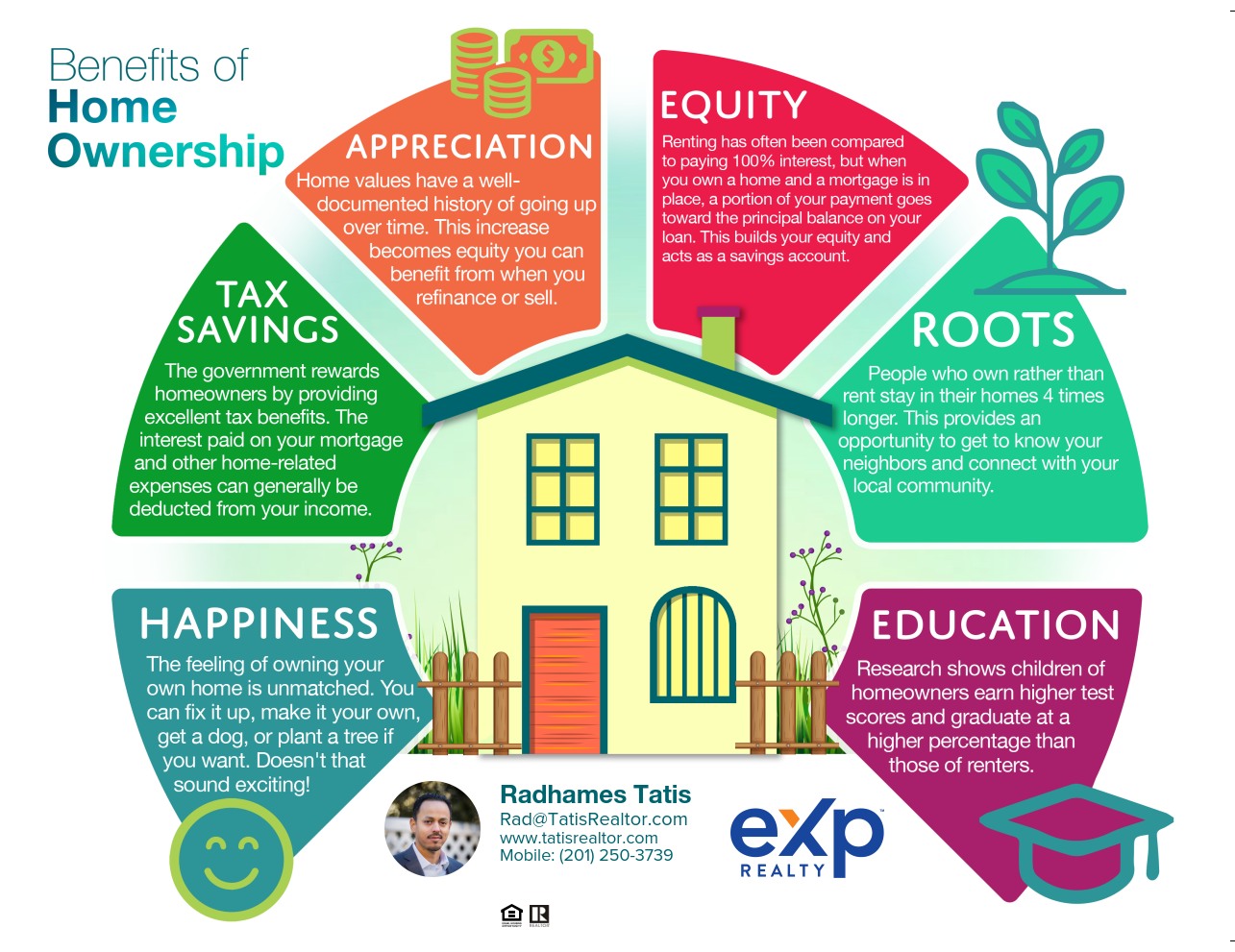 Benefits of Owning Home Ownership