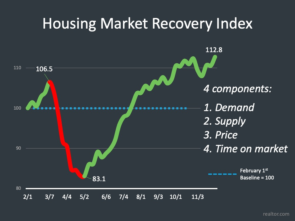 2020 Housing Recovery Index