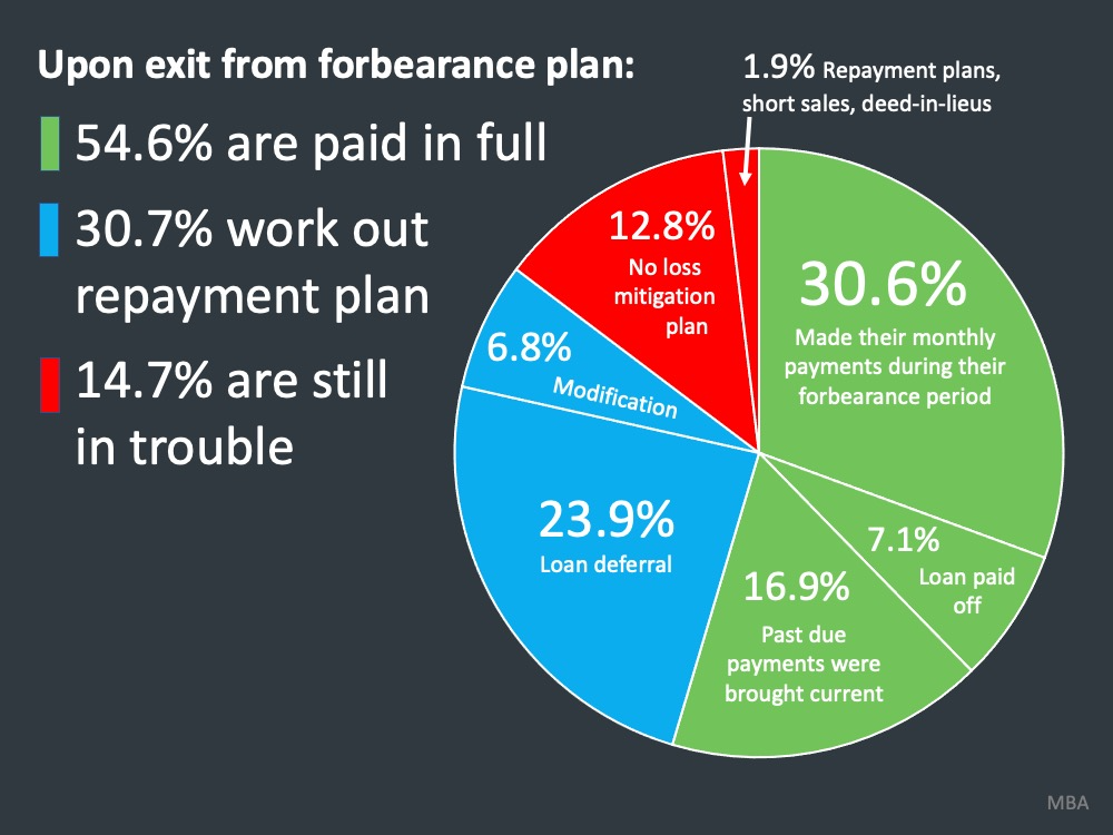 2020 Housing Repayment Recovery