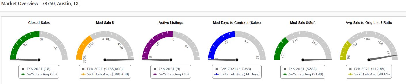 Market Overview 78750 Zip Code February 2021