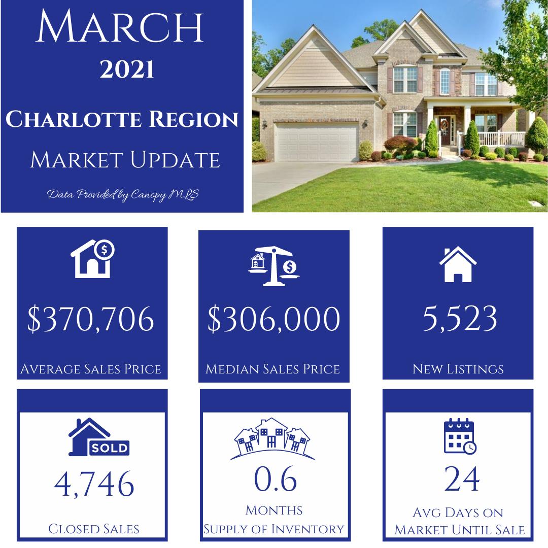 March 2021 Market Breakdown