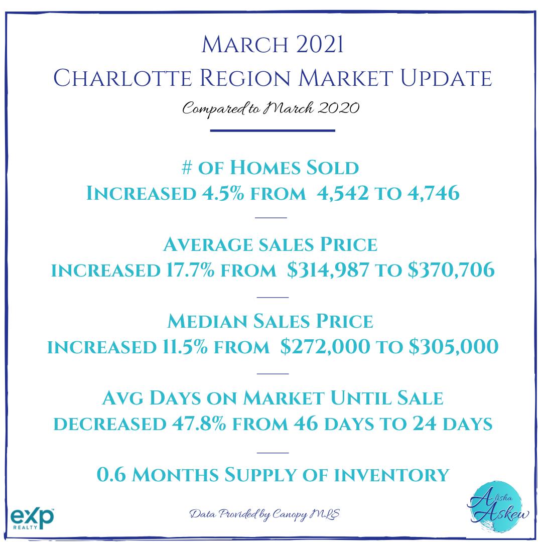 March 2021 Market Recap