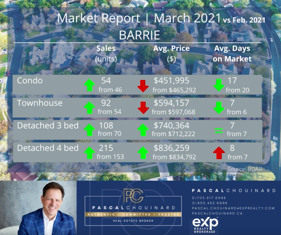 March 2021 Market Stats for Barrie