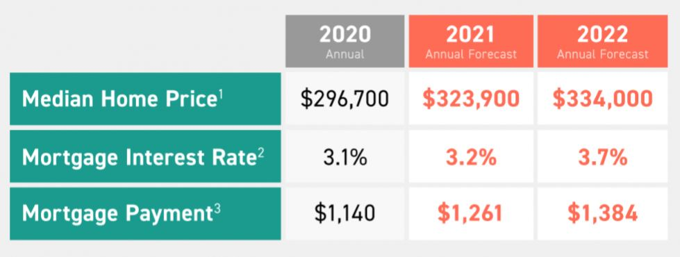 Home Price and Mortgage Rate Projections