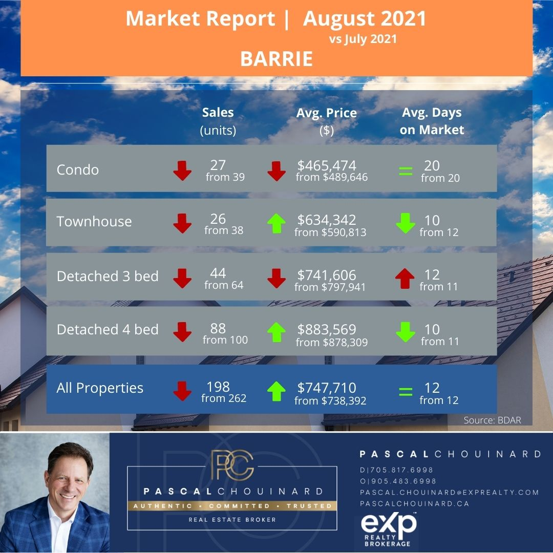 Barrie's Market Stats August 2021