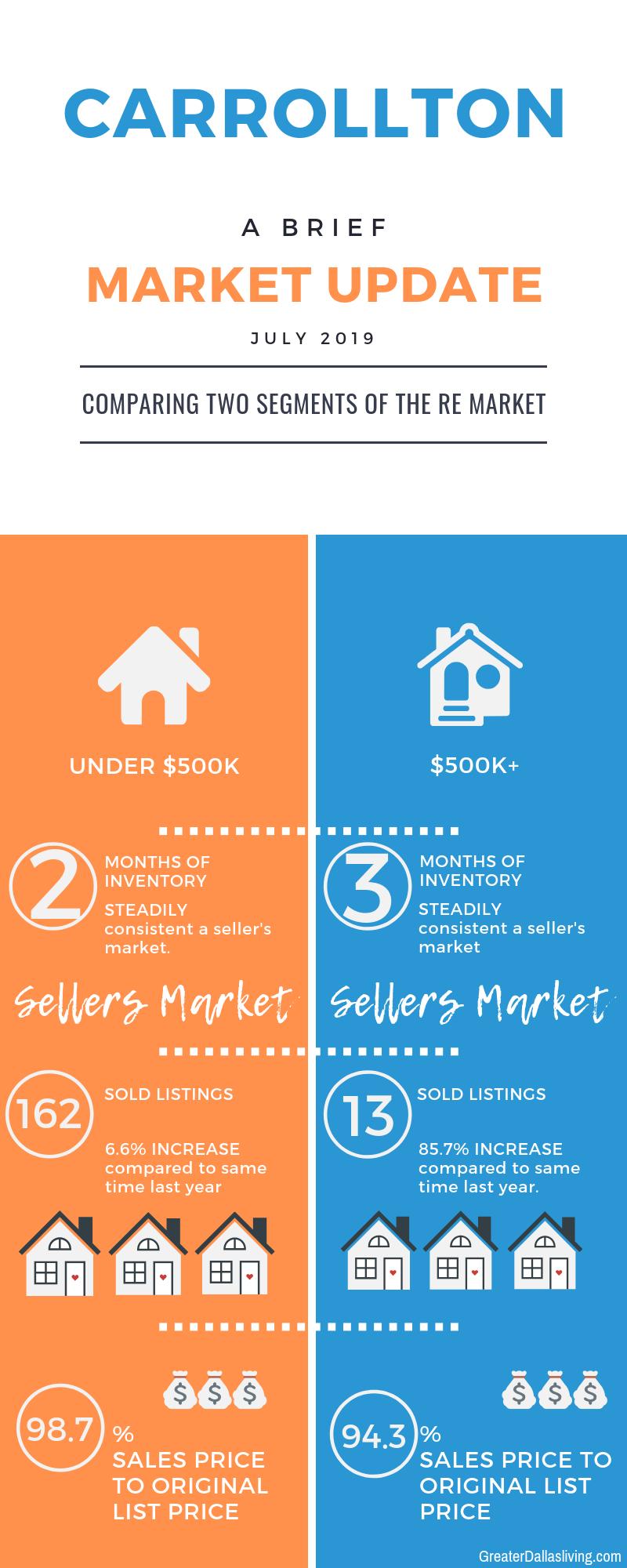 Carrollton Texas Local Real Estate Market Update