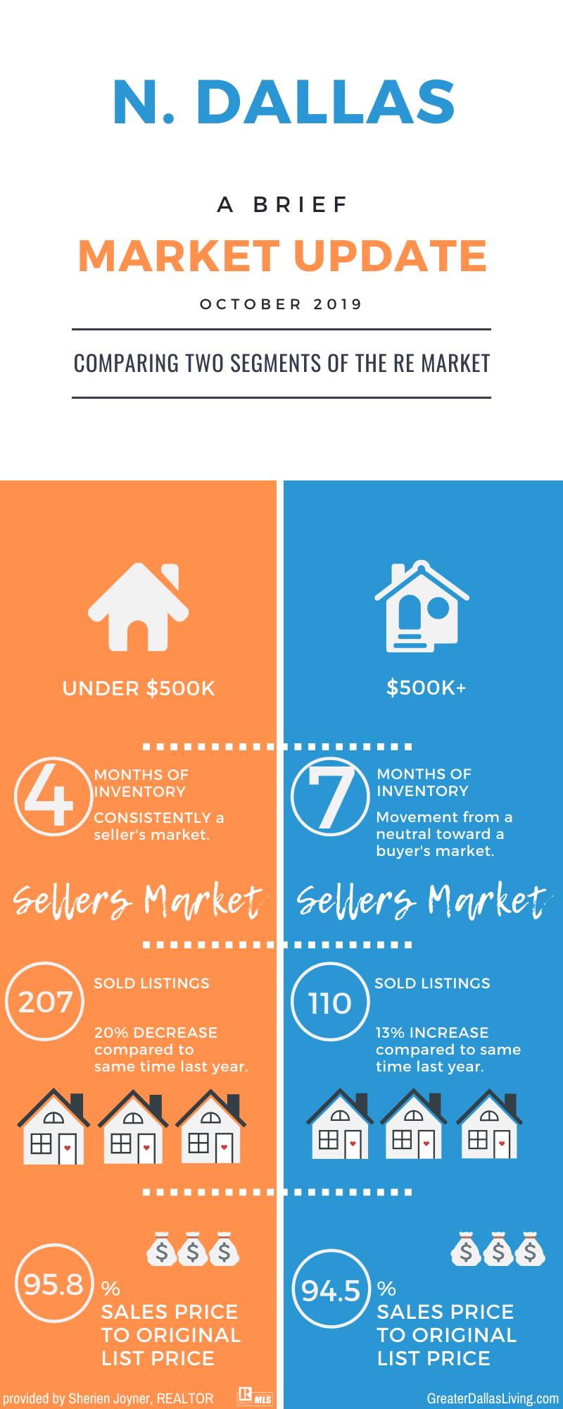 Dallas Market Update October 2019