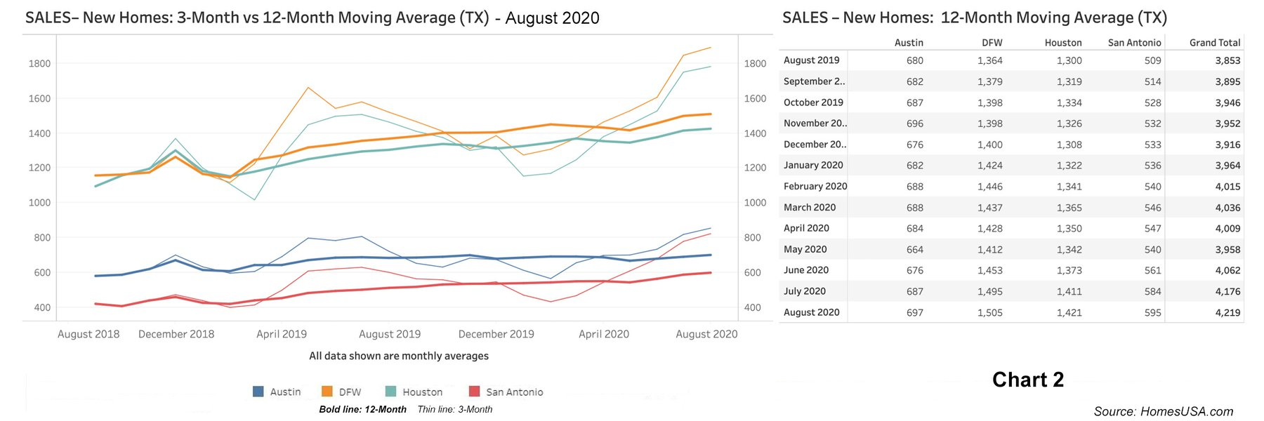 graph of new home sales