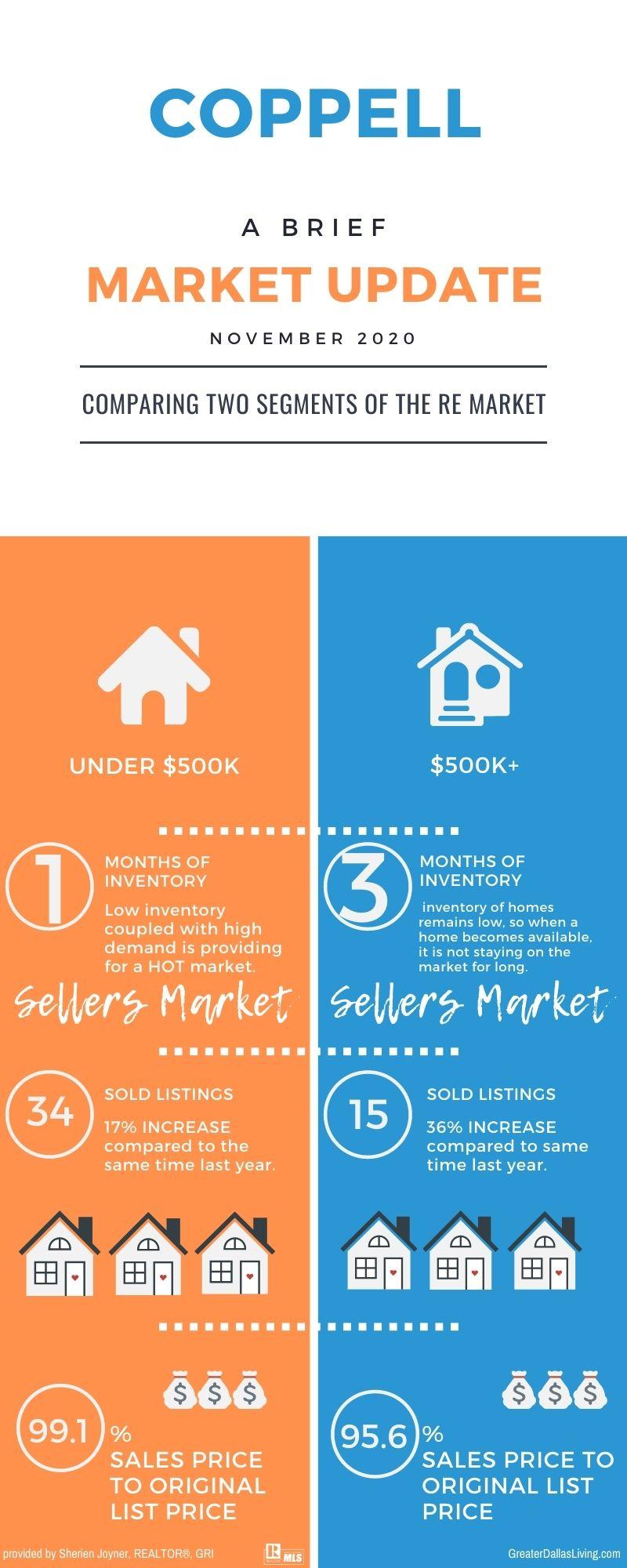 November Market Update for Coppell Texas
