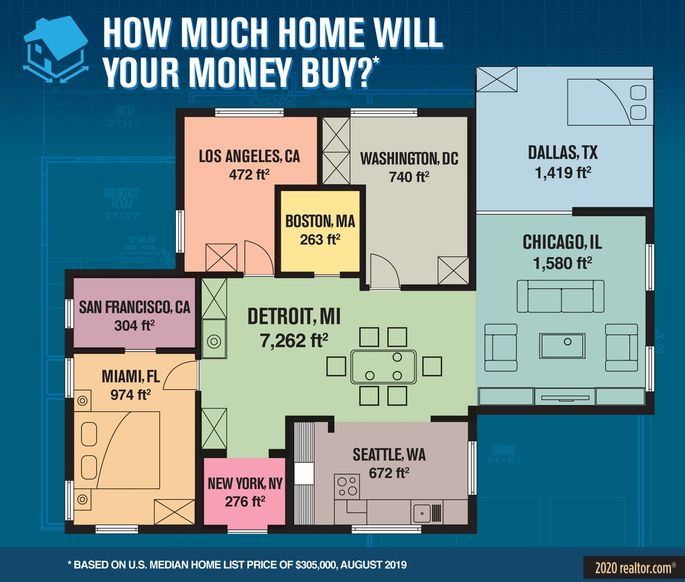 How Much House Can You Buy