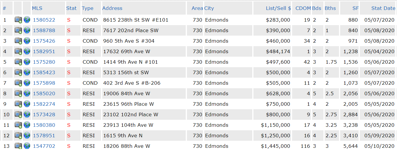 edmonds real estate transactions