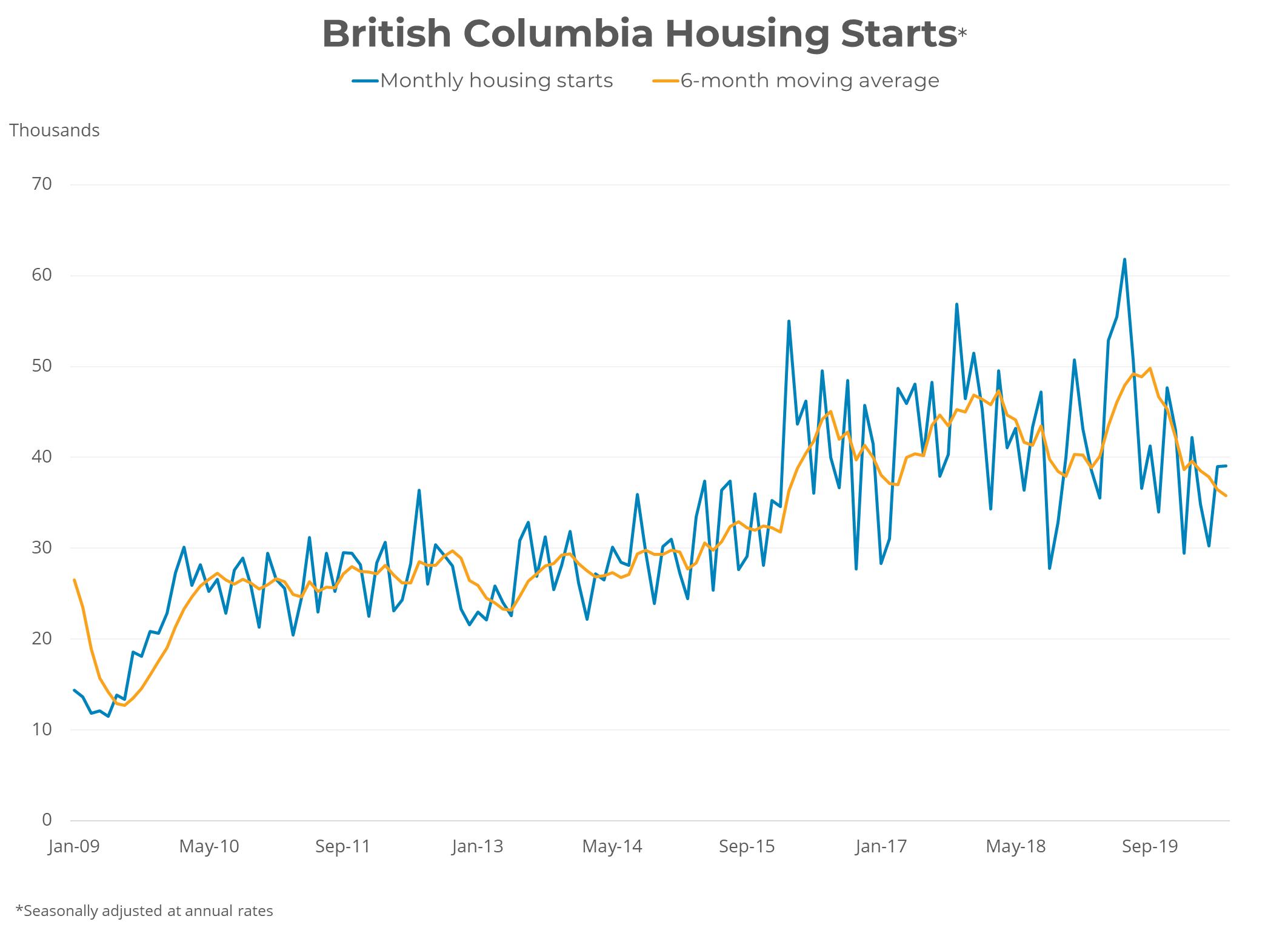 Canadian Housing Starts June   July 20, 20