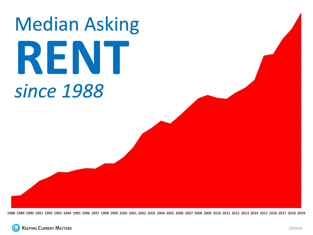 Rising Rent Prices Since 1988