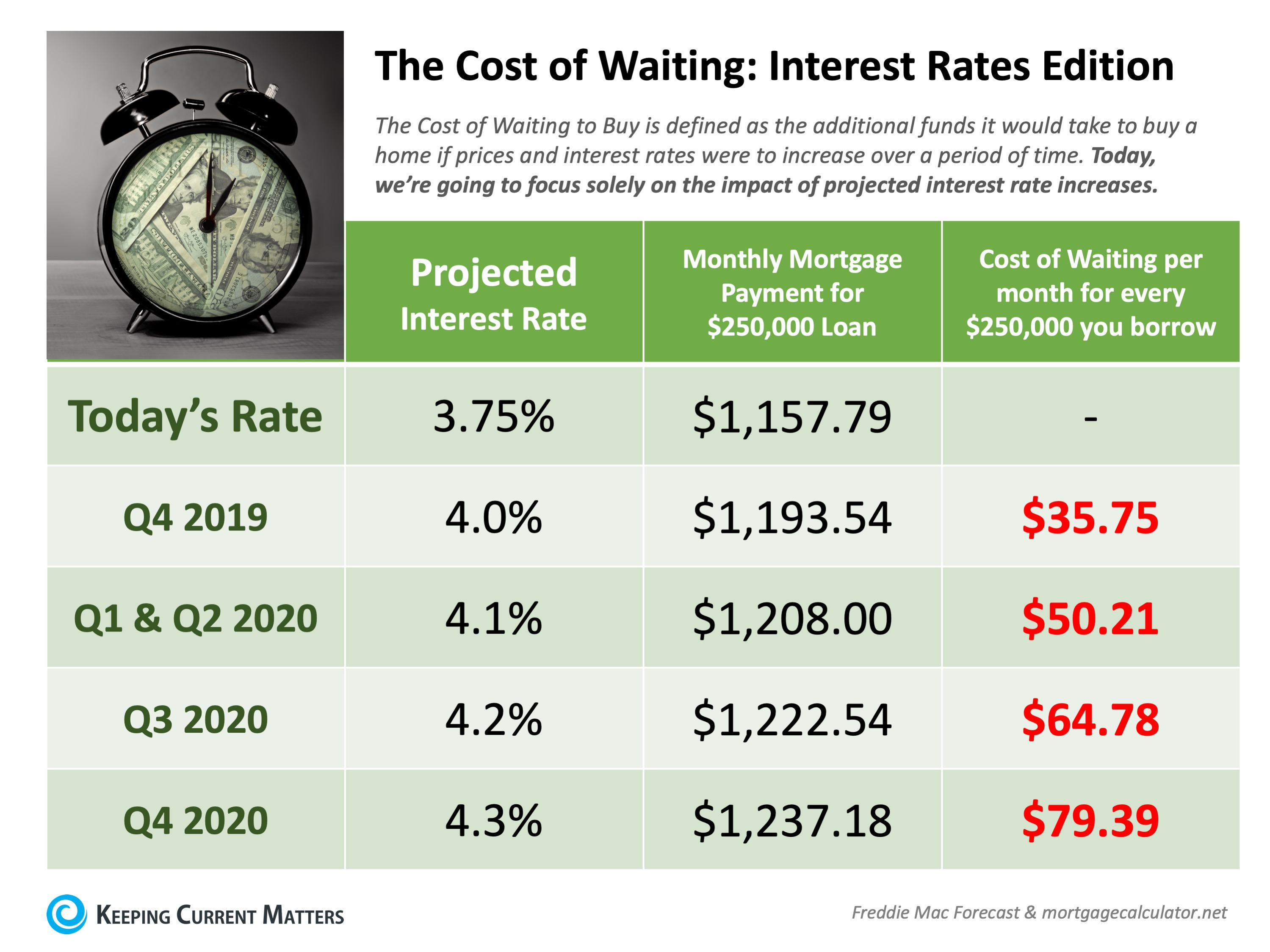 interest rate increase in payment
