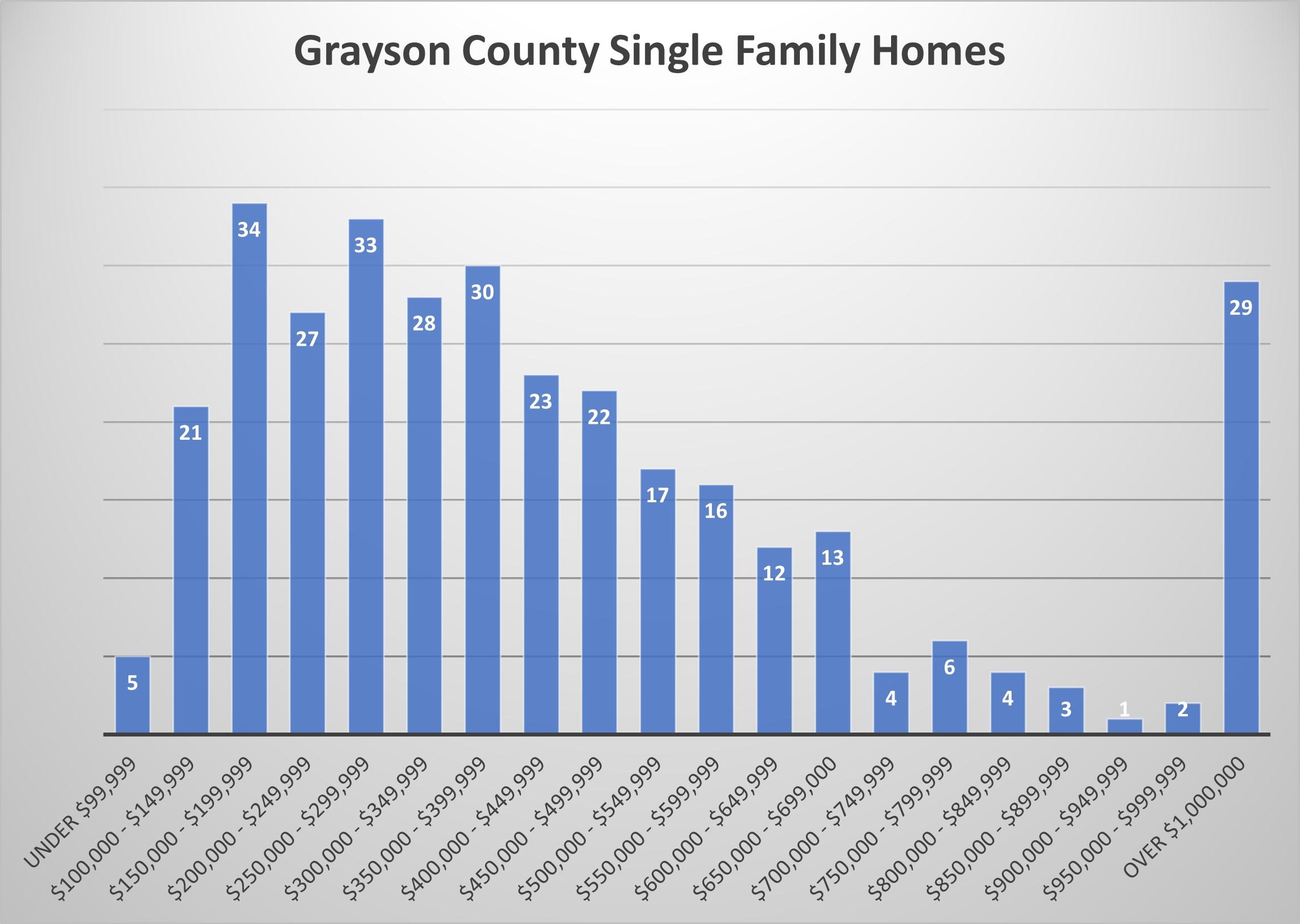 Grayson County Market Report 10-18-2021