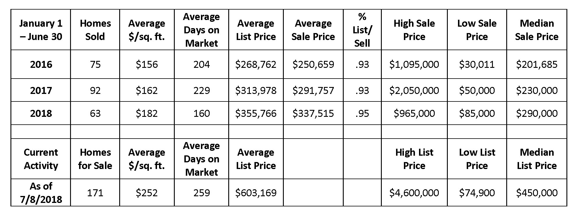 Market update table 1 August 2018