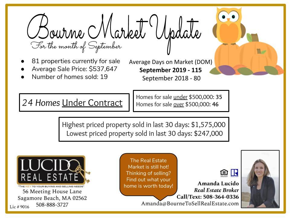 September Real Estate Market