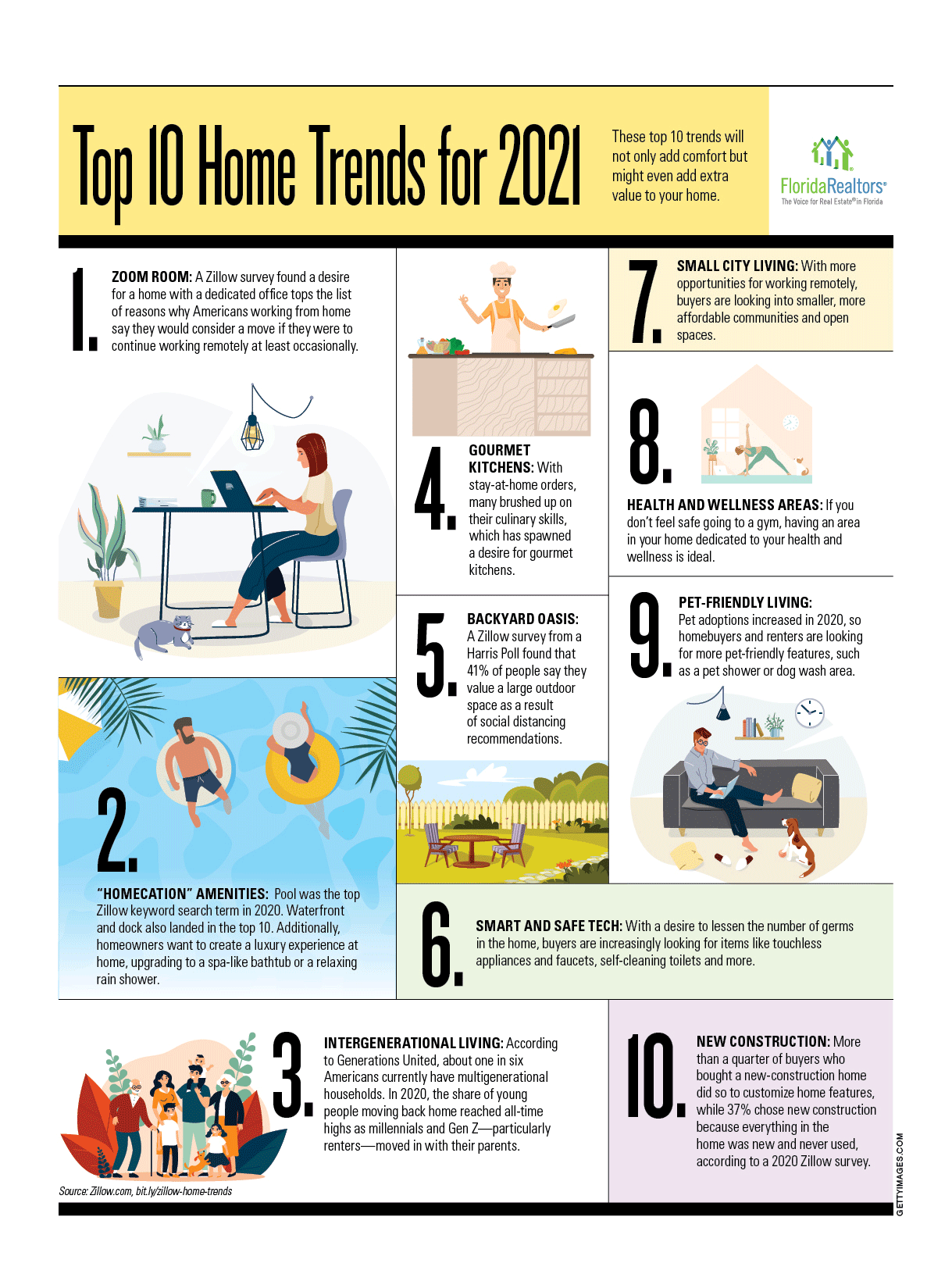 Top 10 Home Trends for 2021