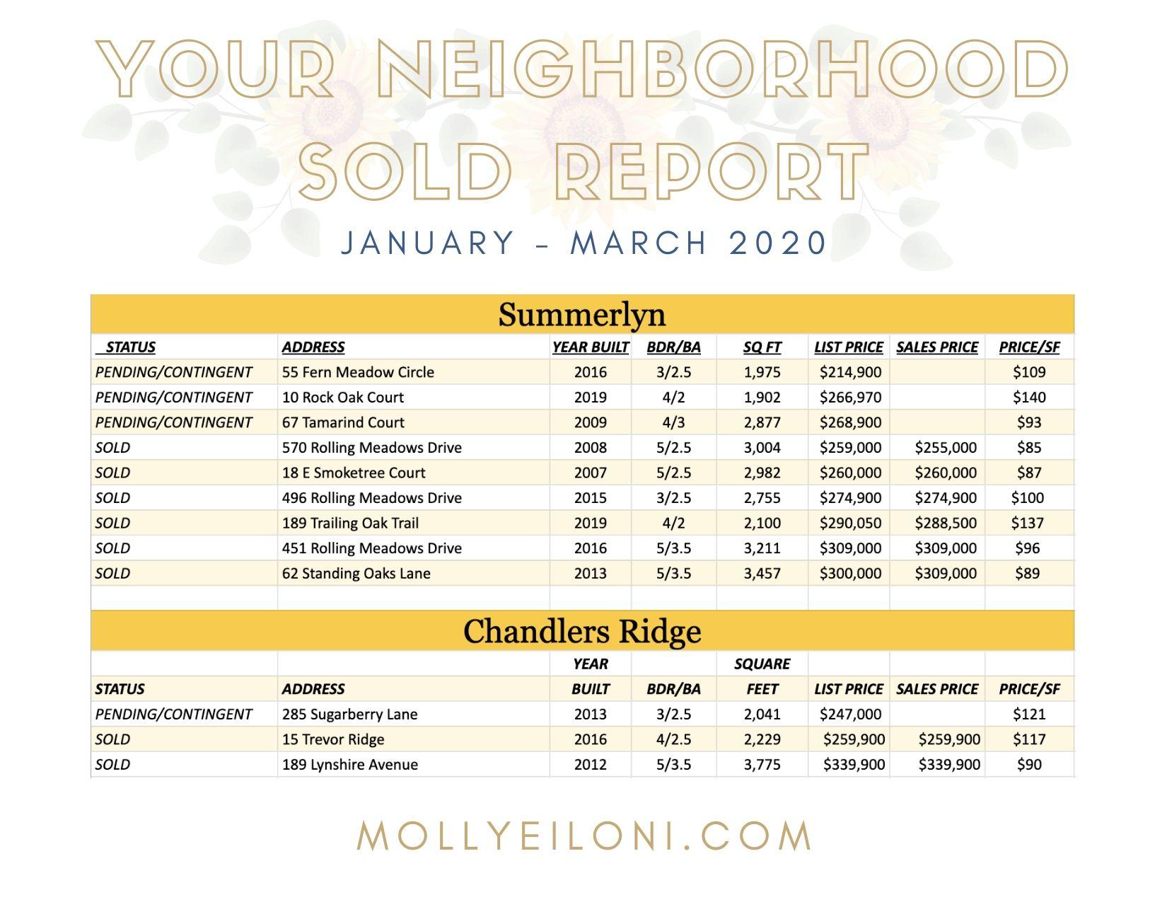 Chanlders Ridge and Summerlyn April - June Real Estate Sold Report