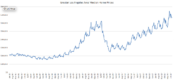 Greater LA median home prices history