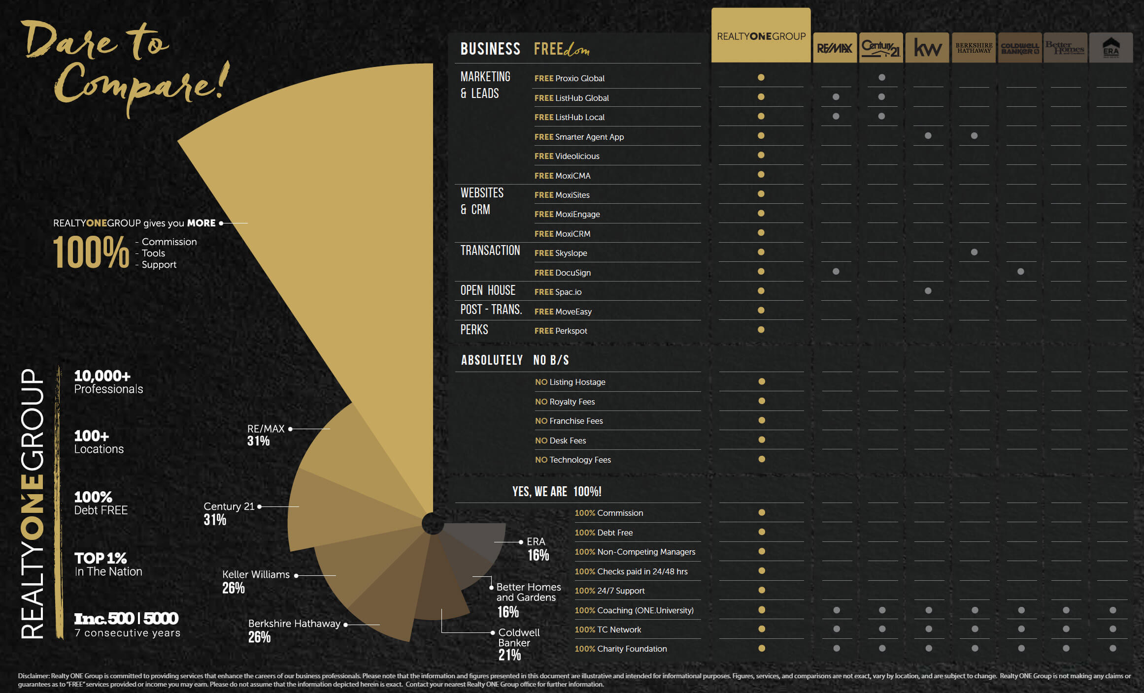 realty one commission comparison chart