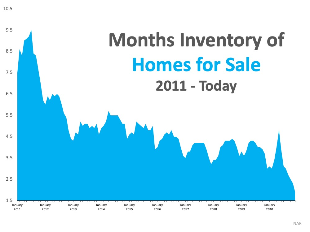 Housing over the past year