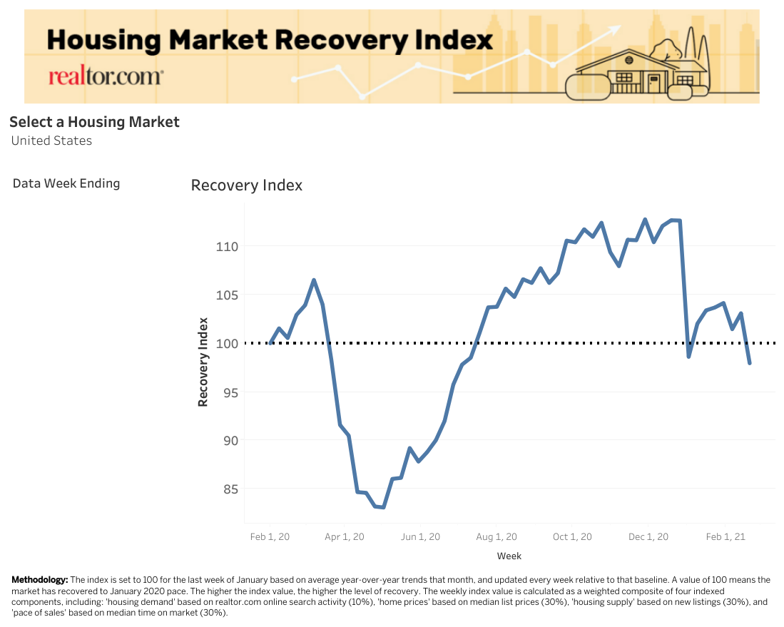 Housing Market Inventory