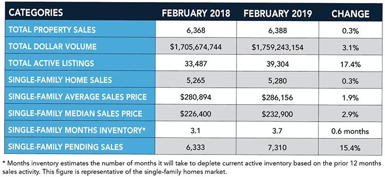 Houston Housing Market Febuary 2019