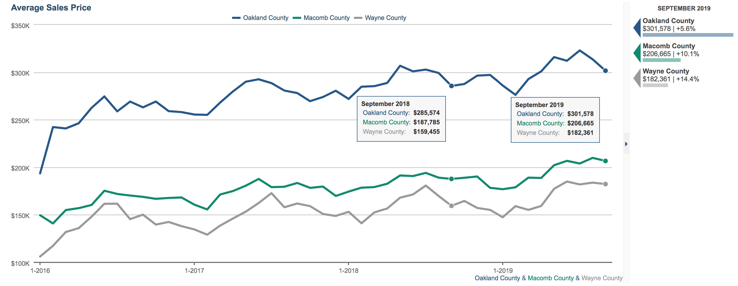 Market Stats: Tri County Area - September 2019