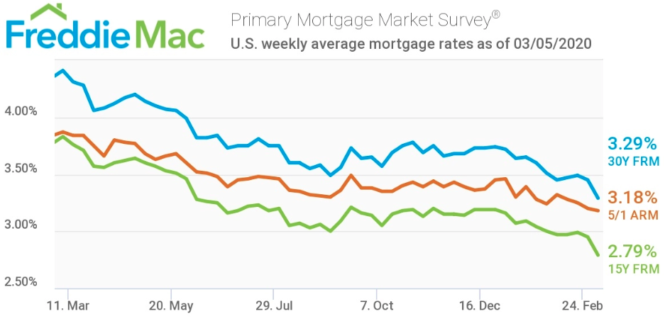 mortgage rates hit lowest point in 50-year history
