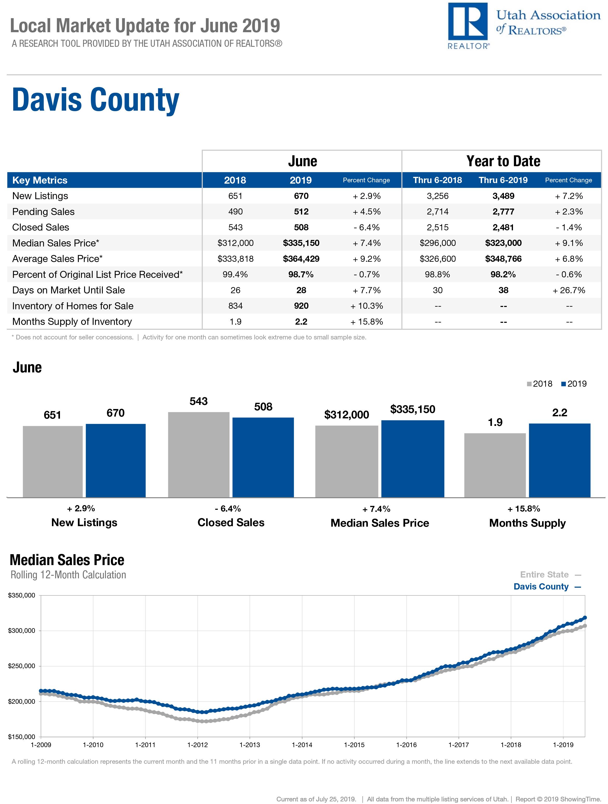 Davis County Stats